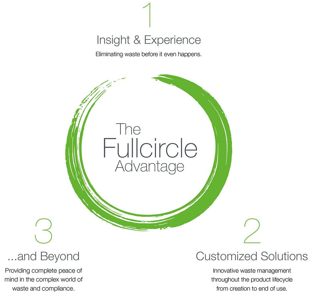 CleanEarth_Fullcircle-Advantage